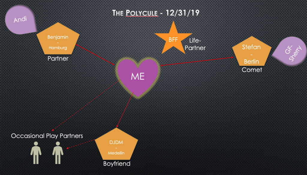 PPT slide of the relationships in my polycule